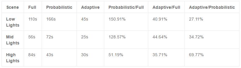 Kết quả đã chứng tỏ rằng, Adaptive là 1 lựa chọn cho hiệu suất tốt nhất với  thời gian render nhanh nhất