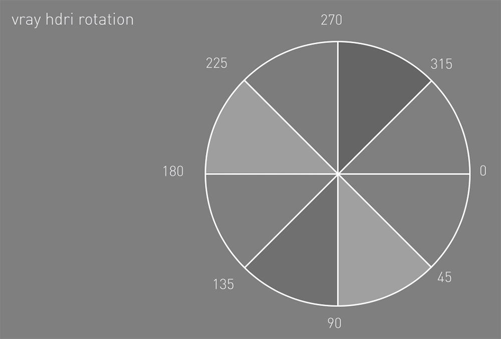 Sử dụng bầu trời HDRI cho nội thất - SumoDesign